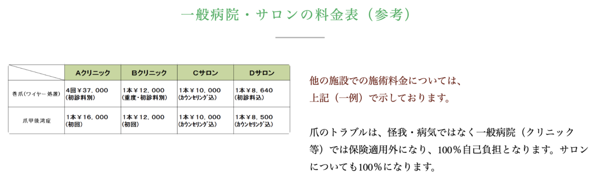 一般病院・サロンの料金表(参考)